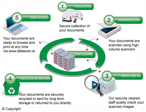 flow datascan document management service