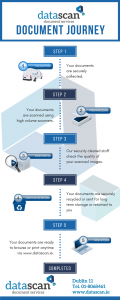 DataScan document journey infographic
