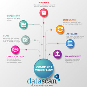 document workflow infographic datascan