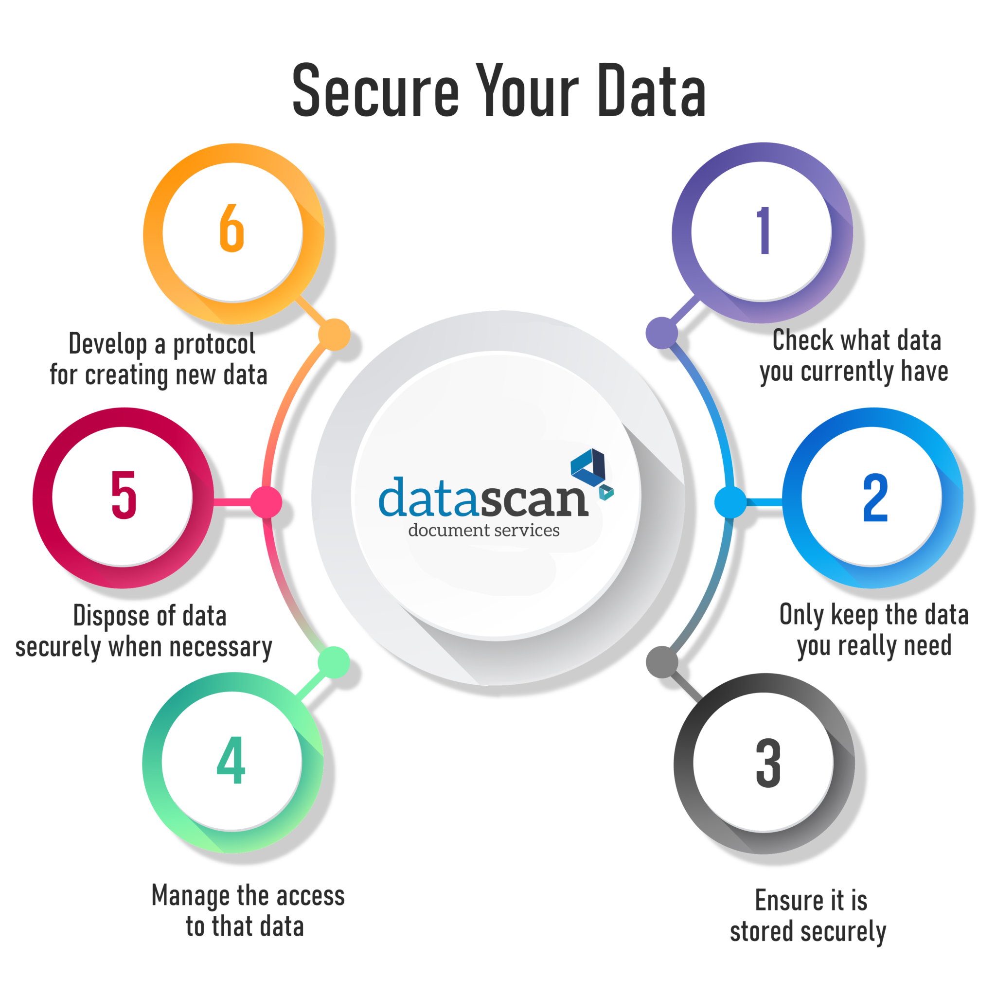 Secure your data Datascan